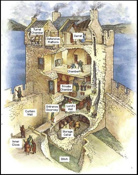 grent tower - castelli scozia